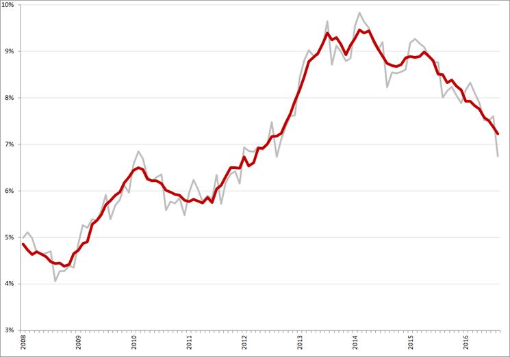 Niet-gecorrigeerde (grijs) en gecorrigeerde werkloosheidspercentages, januari 2008– augustus 2016. Bron: CBS, nationale definitie