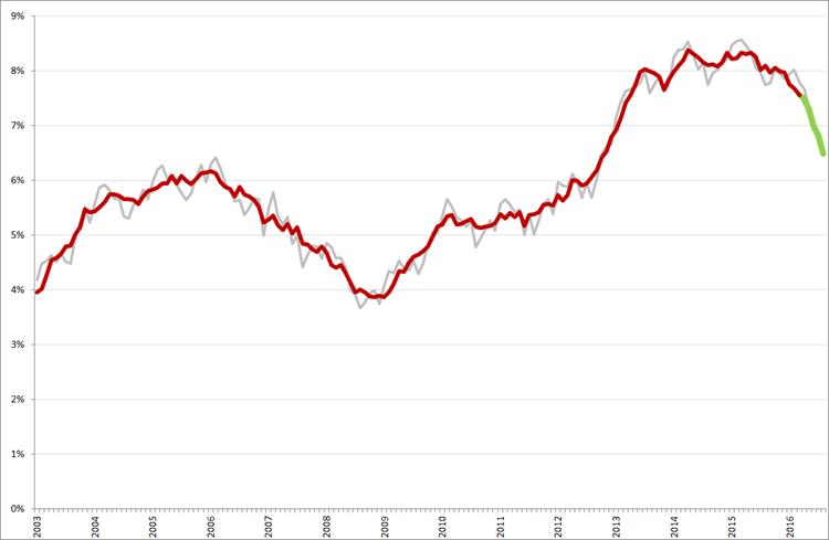 Niet-gecorrigeerde (grijs) en gecorrigeerde werkloosheidspercentages 45-plussers, januari 2003 – augustus 2016. Bron: CBS, nationale definitie