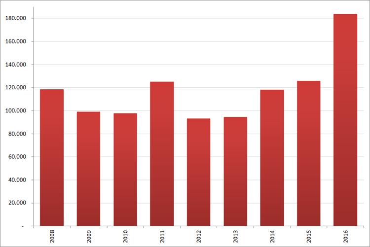 Aantal nieuwe online vacatures in  november, 2008 – 2016. Bron : Jobfeed