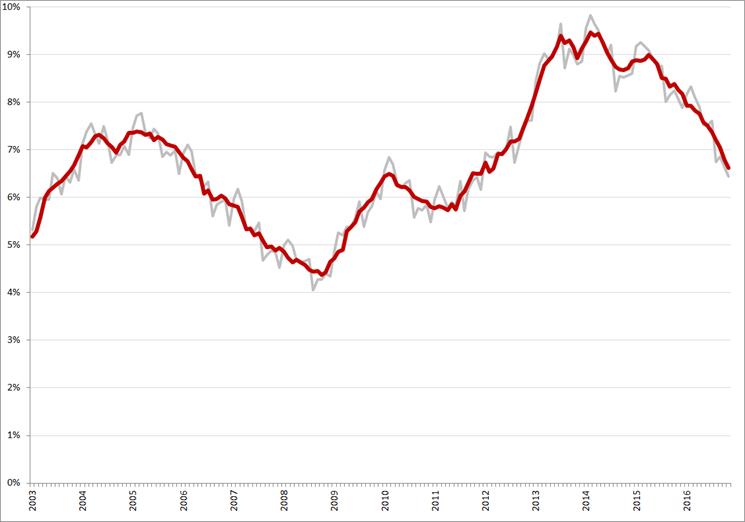 Niet-gecorrigeerde (grijs) en gecorrigeerde werkloosheidspercentages, januari 2008– november 2016. Bron: CBS, nationale definitie
