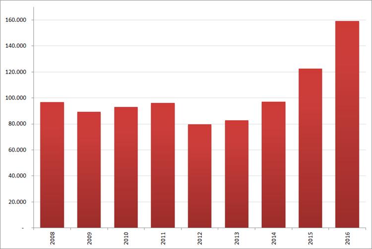 Aantal nieuwe online vacatures in  december, 2008 – 2016. Bron : Jobfeed