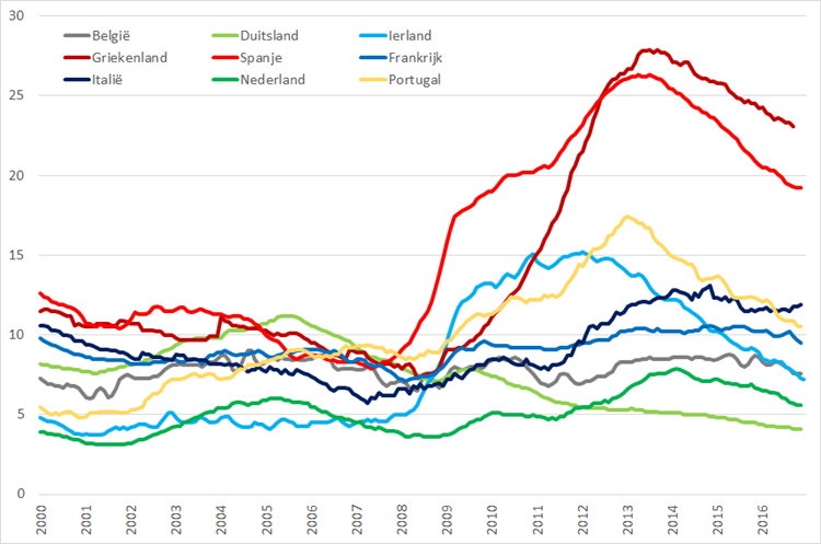 Werkloosheid geselecteerde Eurolanden (januari 2000 – november 2016). Bron: Eurostat, Elstat