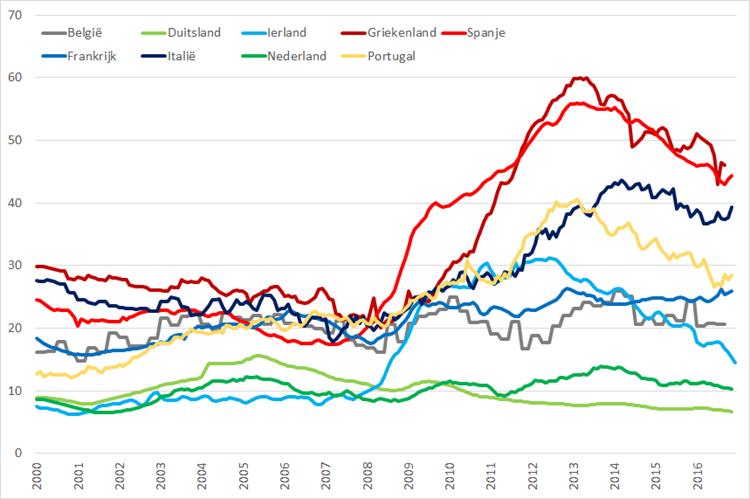 Jeugdwerkloosheid geselecteerde Eurolanden (januari 2000 – november 2016). Bron: Eurostat, Elstat