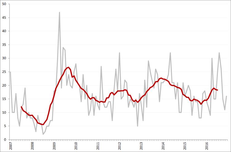 Aantal faillissementen per maand en obv. voortschrijdend 12-maands gemiddelde, januari 2007 – december 2016