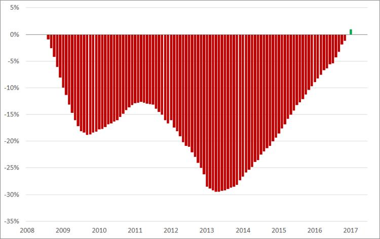 Misère index, (2008 = 0%), januari 2008 – juni 2017