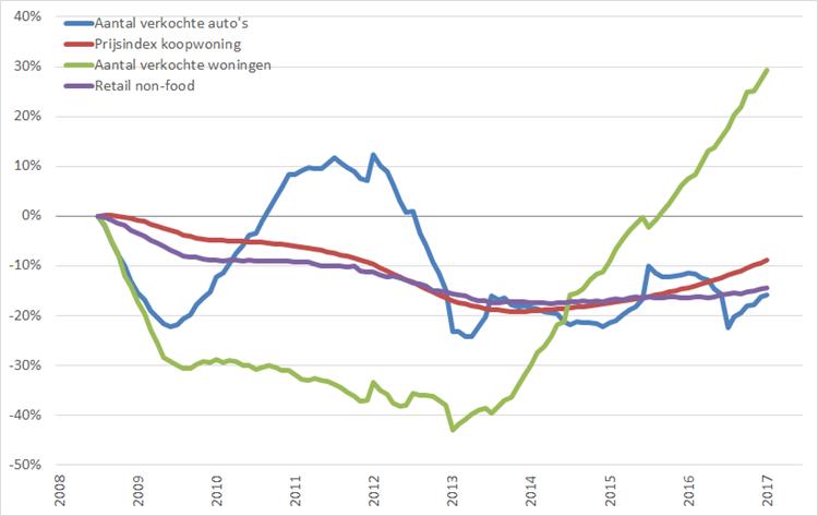 Consumentenmarkt: procentuele verandering , 12-maands voortschrijdend maandgemiddelde, (2008 = 0%), januari 2008 – juni 2017