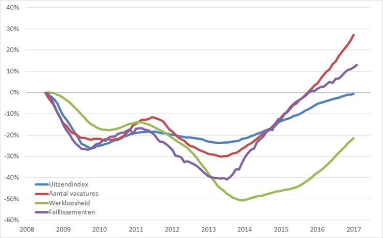 Arbeidsmarkt: procentuele verandering, 12-maands voortschrijdend maandgemiddelde (2008 = 0%), januari 2008 – juni 2017