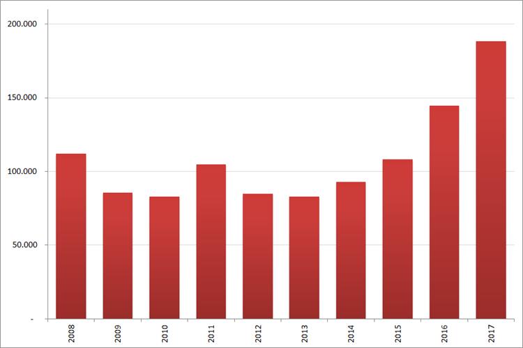 Aantal nieuwe online vacatures in  augustus, 2008 – 2017. Bron : Jobfeed