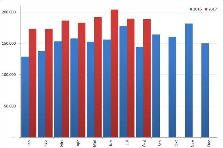 Aantal nieuwe online vacatures per maand, 2016 en 2017. Bron : Jobfeed