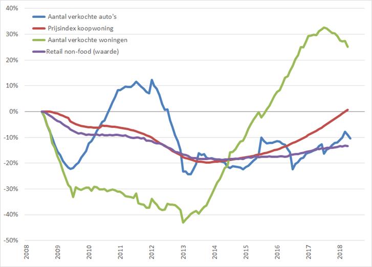 Consumentenmarkt: procentuele verandering , 12-maands voortschrijdend maandgemiddelde, (2008 = 0%), januari 2008 – september 2018
