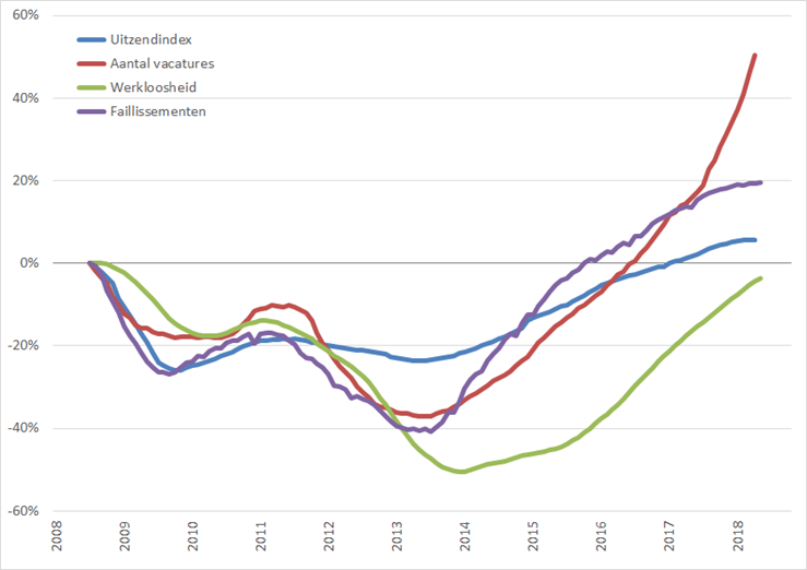 Arbeidsmarkt: procentuele verandering, 12-maands voortschrijdend maandgemiddelde (2008 = 0%), januari 2008 – september 2018