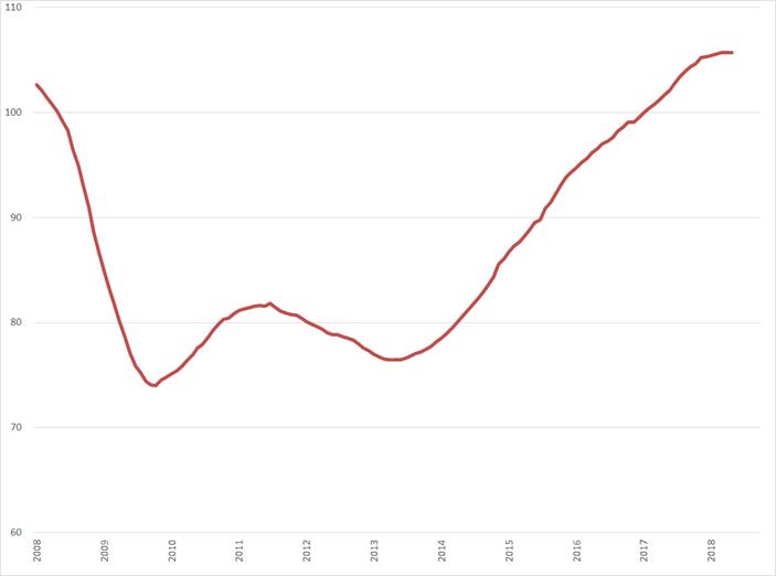 Uitzendindex, , 13-perioden voortschrijdend gemiddelde (2008 = 0%), januari 2008 – oktober 2018