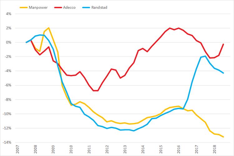 %verandering omzet (2007 =0%) op basis van voortschrijdende brutomarge op jaarbasis, Q1 2007 – Q4 2018