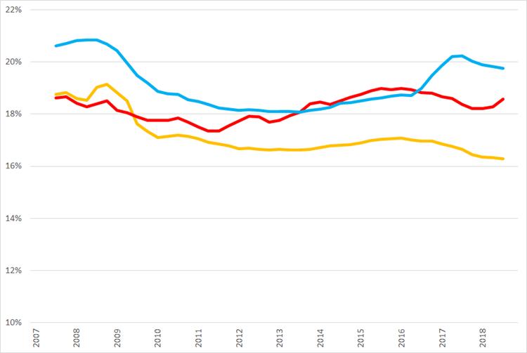 Ontwikkeling van voortschrijdende brutomarge op jaarbasis., Q1 2007 – Q4 2018