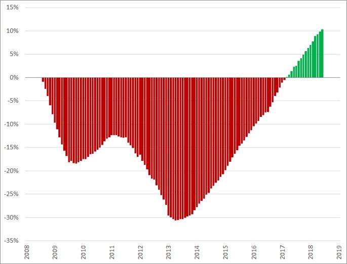 Misère/jubel index, (2008 = 0%), januari 2008 – december 2018