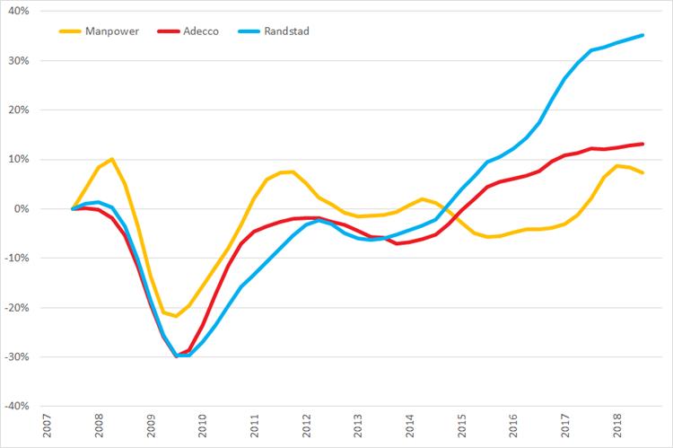 %verandering omzet (2007 =0%) op basis van voortschrijdende omzet op jaarbasis, Q1 2007 – Q4 2018