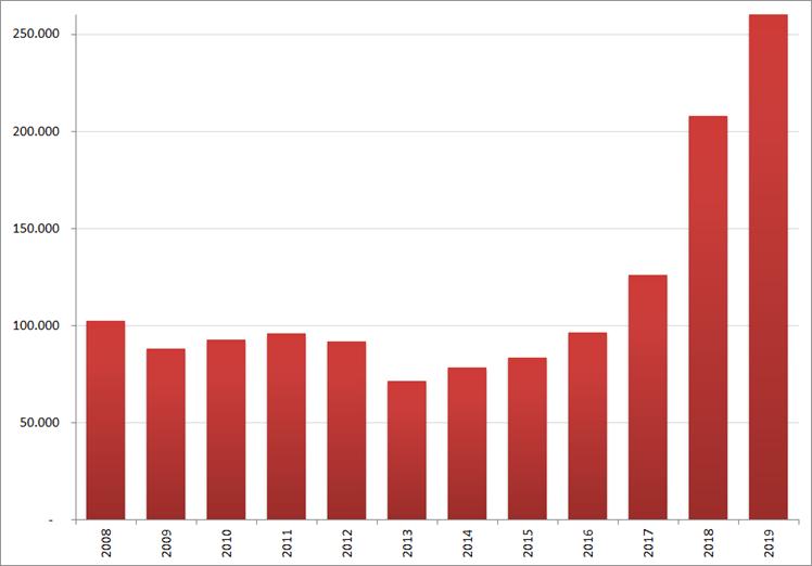 Aantal nieuwe online vacatures in  januari, 2008 – 2019. Bron : Jobfeed