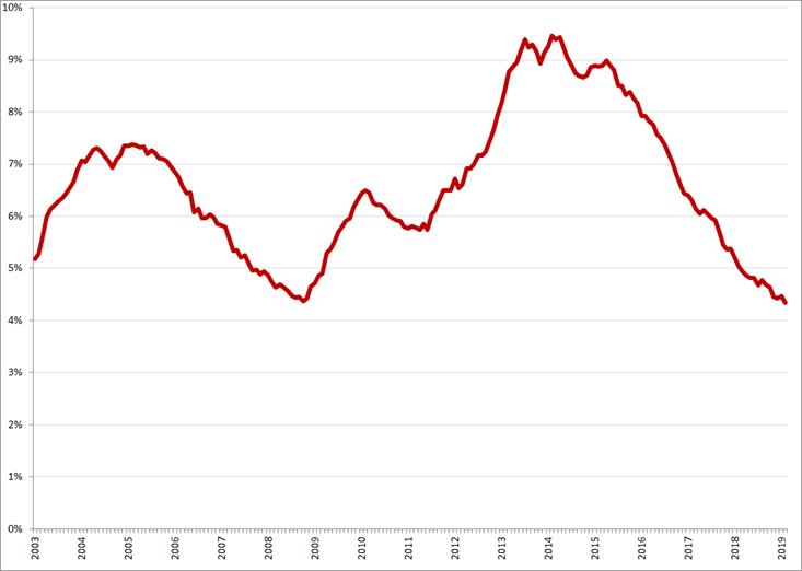 Gecorrigeerde werkloosheidspercentages, januari 2003 – februari 2019. Bron: CBS, nationale definitie