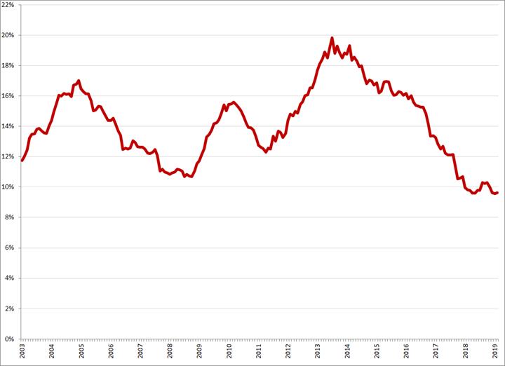 Gecorrigeerde werkloosheid, 15 – 25 jaar, januari 2003 – februari 2019. Bron: CBS, nationale definitie