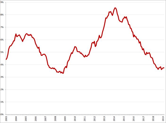 Gecorrigeerde werkloosheid, 25 – 45 jaar, januari 2003 – februari 2019. Bron: CBS, nationale definitie