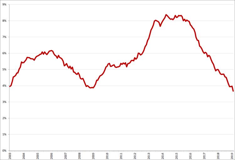 Gecorrigeerde werkloosheid, 45 – 65 jaar, januari 2003 – februari 2019. Bron: CBS, nationale definitie