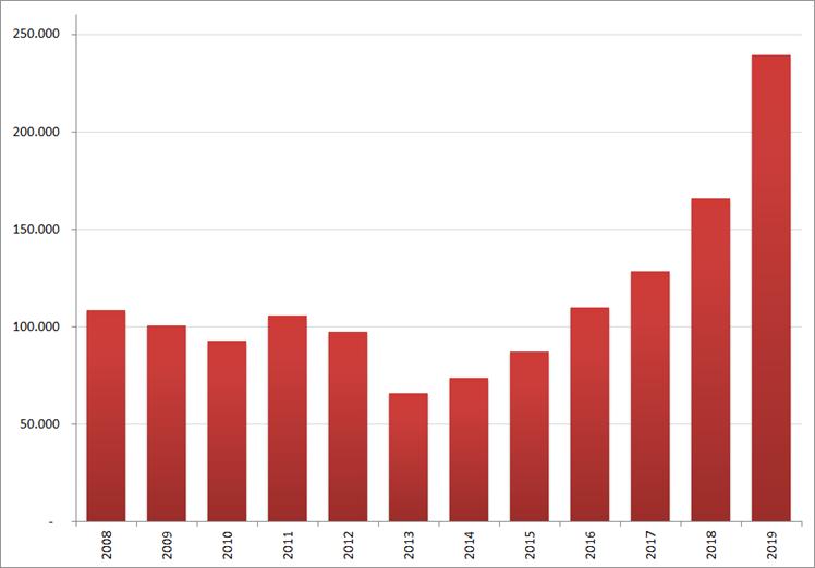 Aantal nieuwe online vacatures in  februari , 2008 – 2019. Bron : Jobfeed