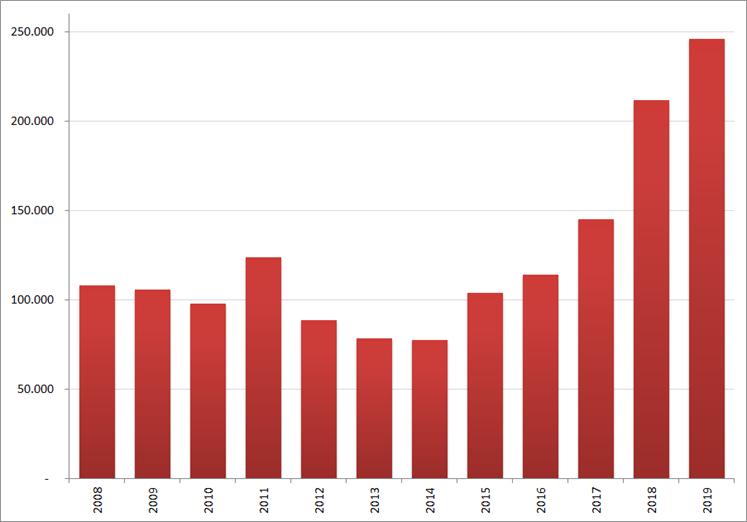 Aantal nieuwe online vacatures in  maart, 2008 – 2019. Bron : Jobfeed