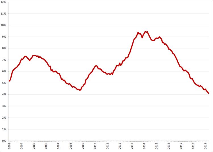 Gecorrigeerde werkloosheidspercentages, januari 2003 – april 2019. Bron: CBS, nationale definitie