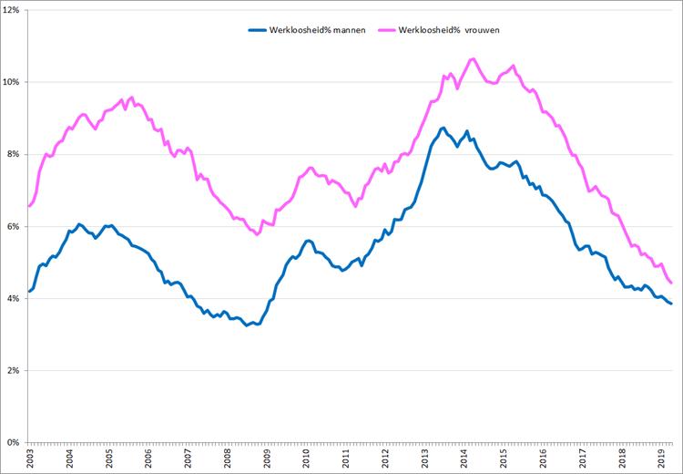 Gecorrigeerde werkloosheidspercentages, januari 2003 – april 2019 voor vrouwen (roze) en mannen (blauw). Bron: CBS, nationale definitie