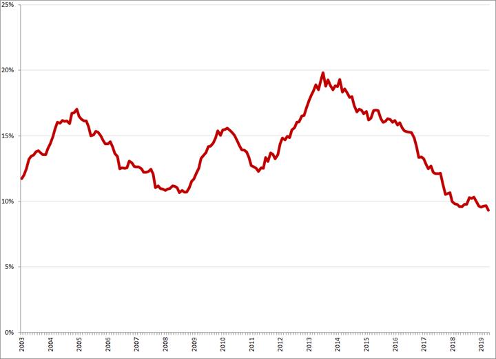 Gecorrigeerde werkloosheid, 15 – 25 jaar, januari 2003 – april 2019. Bron: CBS, nationale definitie
