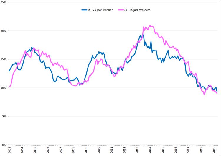 Gecorrigeerde werkloosheidspercentages, 15 – 25 jaar, januari 2003 – april 2019 voor vrouwen (roze) en mannen (blauw). Bron: CBS, nationale definitie