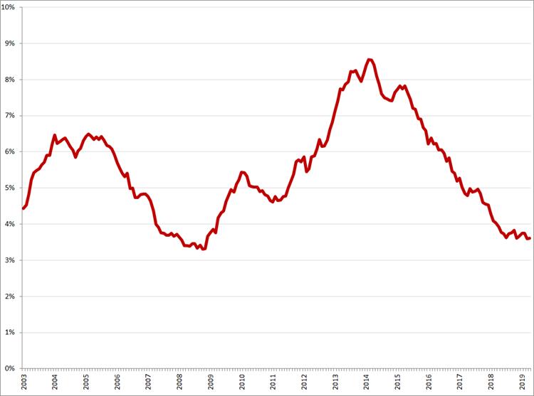 Gecorrigeerde werkloosheid, 25 – 45 jaar, januari 2003 – april 2019. Bron: CBS, nationale definitie