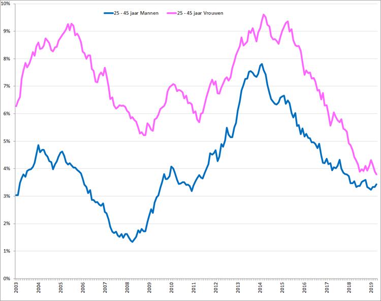 Gecorrigeerde werkloosheidspercentages, 25 – 45 jaar, januari 2003 – april 2019 voor vrouwen (roze) en mannen (blauw). Bron: CBS, nationale definitie