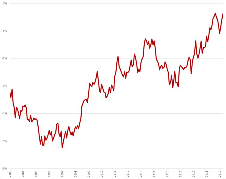 Verschil in werkloosheidspercentages, 25 – 45 jaar, januari 2003 – april 2019 tussen vrouwen en mannen. Bron: CBS, nationale definitie