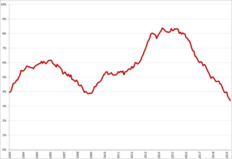 Gecorrigeerde werkloosheid, 45 – 65 jaar, januari 2003 – april 2019. Bron: CBS, nationale definitie