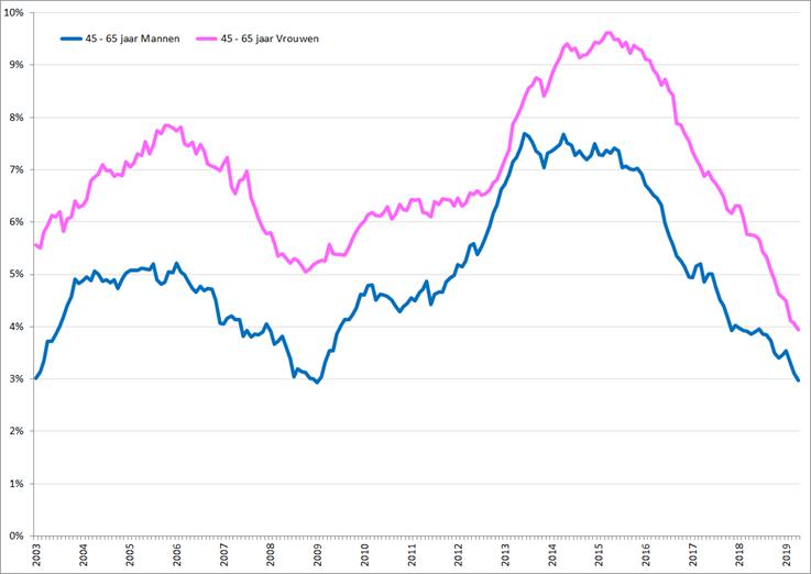 Gecorrigeerde werkloosheidspercentages, 45 – 65 jaar, januari 2003 – april 2019 voor vrouwen (roze) en mannen (blauw). Bron: CBS, nationale definitie