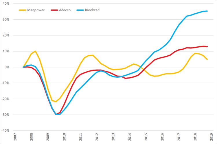 %verandering omzet (2007 =0%) op basis van voortschrijdende omzet op jaarbasis, Q1 2007 – Q1 2019