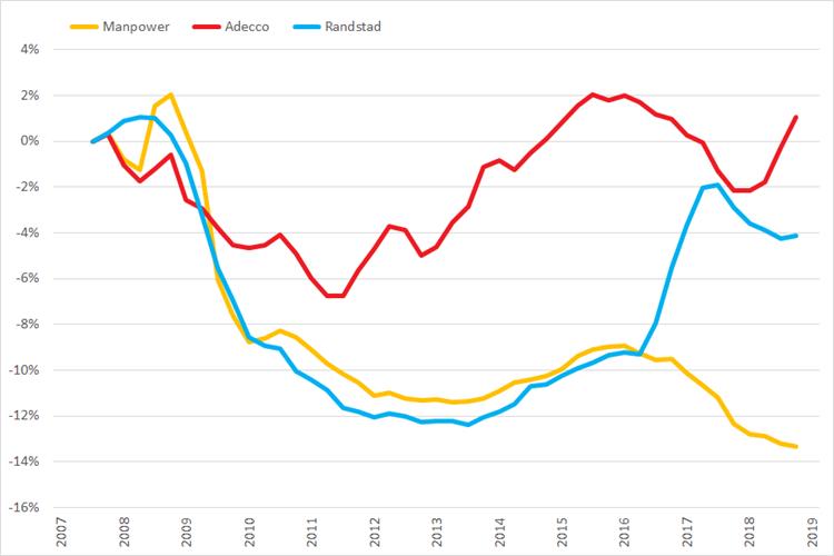 %verandering omzet (2007 =0%) op basis van voortschrijdende brutomarge op jaarbasis, Q1 2007 – Q1 2019