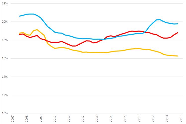 Ontwikkeling van voortschrijdende brutomarge op jaarbasis., Q1 2007 – Q1 2019