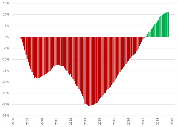 Jubelindex, (2008 = 0%), januari 2008 – maart 2019