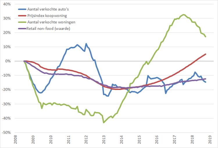Consumentenmarkt: procentuele verandering , 12-maands voortschrijdend maandgemiddelde, (2008 = 0%), januari 2008 – maart 2019