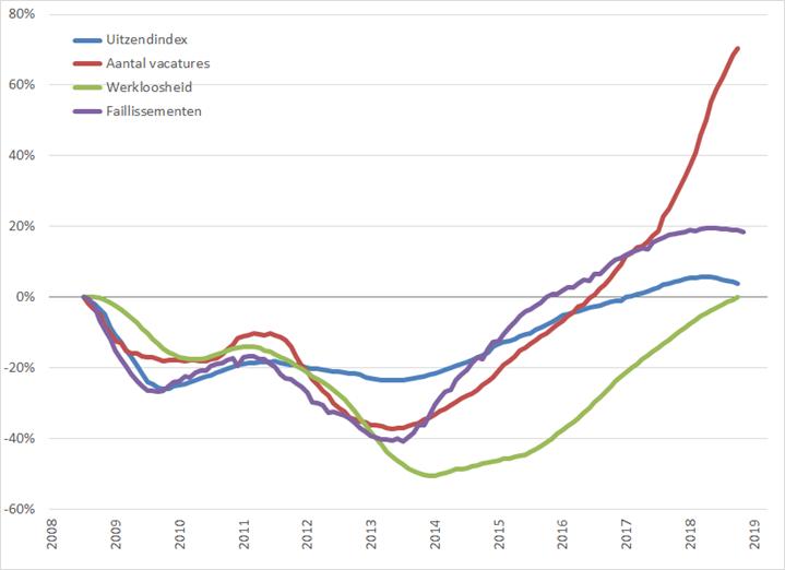 Arbeidsmarkt: procentuele verandering, 12-maands voortschrijdend maandgemiddelde (2008 = 0%), januari 2008 – maart 2019