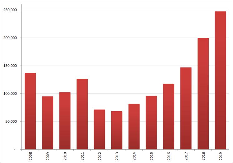 Aantal nieuwe online vacatures in  april, 2008 – 2019. Bron : Jobfeed