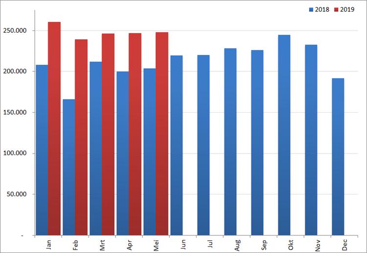 Aantal nieuwe online vacatures per maand, 2018 en 2019. Bron : Jobfeed