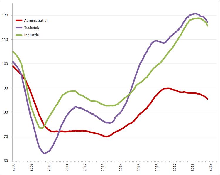 Index uitzenduren op basis van ABU periodecijfers, periode 2008 – heden (2006 = 100), per sector