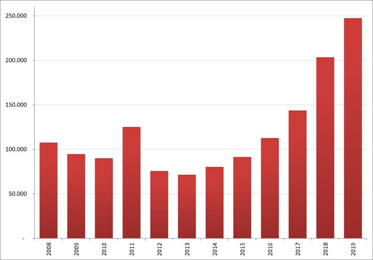 Aantal nieuwe online vacatures in mei, 2008 – 2019. Bron : Jobfeed