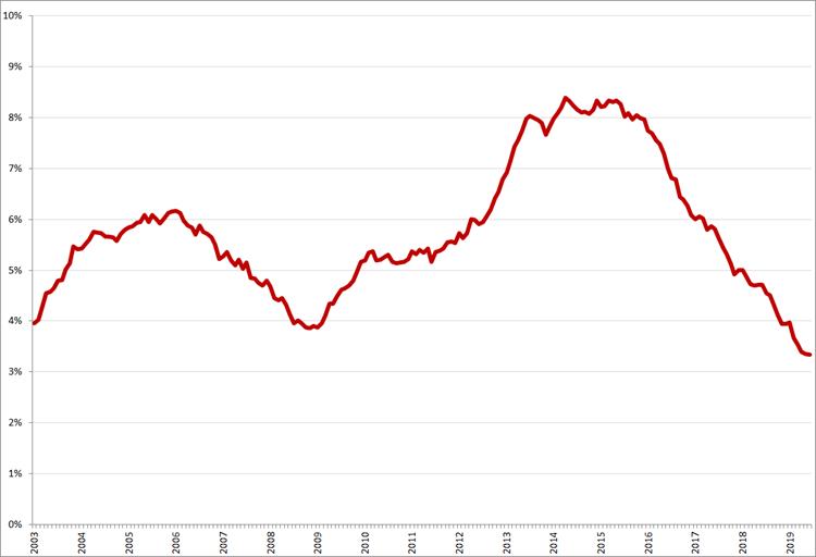 Gecorrigeerde werkloosheid, 45 – 65 jaar, januari 2003 – juni 2019. Bron: CBS, nationale definitie