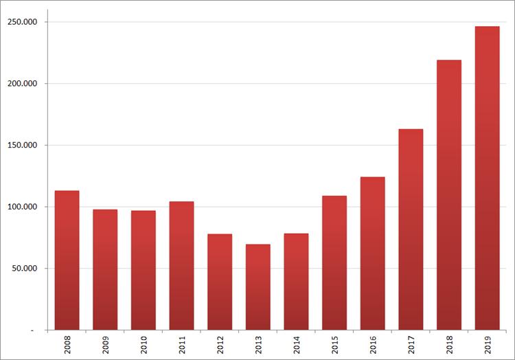 Aantal nieuwe online vacatures in juni, 2008 – 2019. Bron : Jobfeed