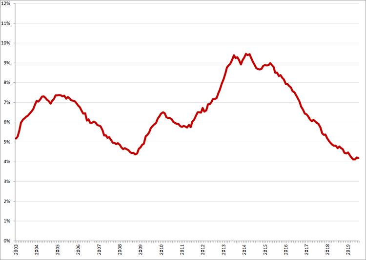 Gecorrigeerde werkloosheidspercentages, januari 2003 – juli 2019. Bron: CBS, nationale definitie