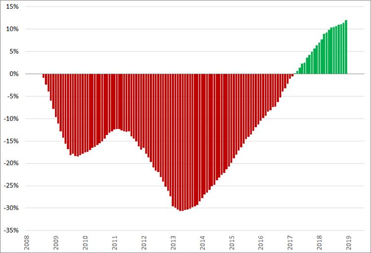 Jubelindex, (2008 = 0%), januari 2008 – juni/juli 2019